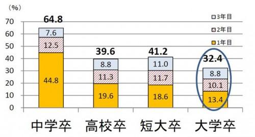 離職率3年以内の数値。32.4%が3年以内に辞める