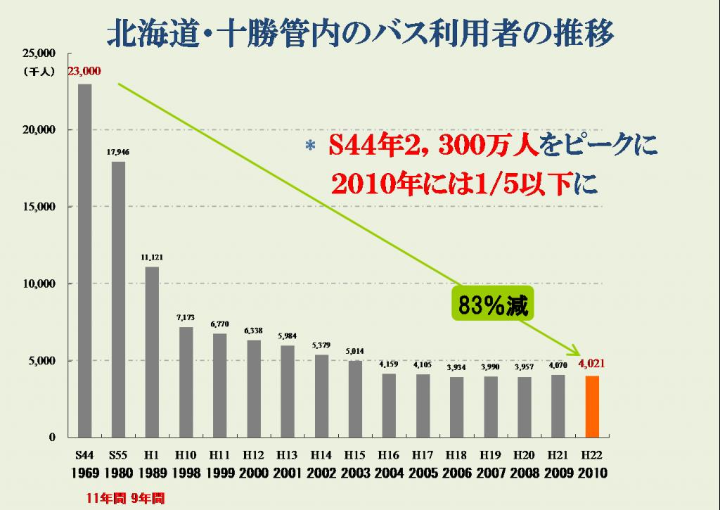 【画像】十勝管内のバス利用者数の推移